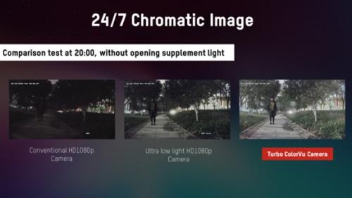 Công nghệ ColorVU quan sát trong môi trường ánh sáng yếu cho hình ảnh màu sắc 24/7