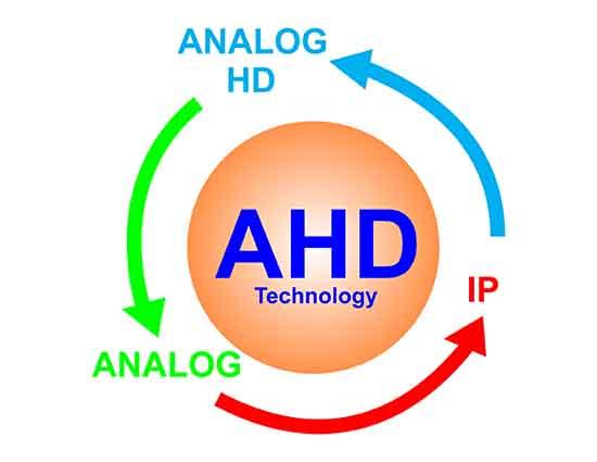 4 công nghệ trong 1 ( TVI/AHD/CVI/CVBS )