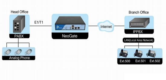 Mô hình kết nối cổng giao tiếp1 luồng E1 (ISDN/PRI) YEASTAR TE100