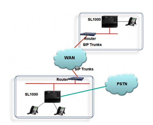 NEC SL1000hỗ trợ kết nối với hệ thống tổng đài SL1000