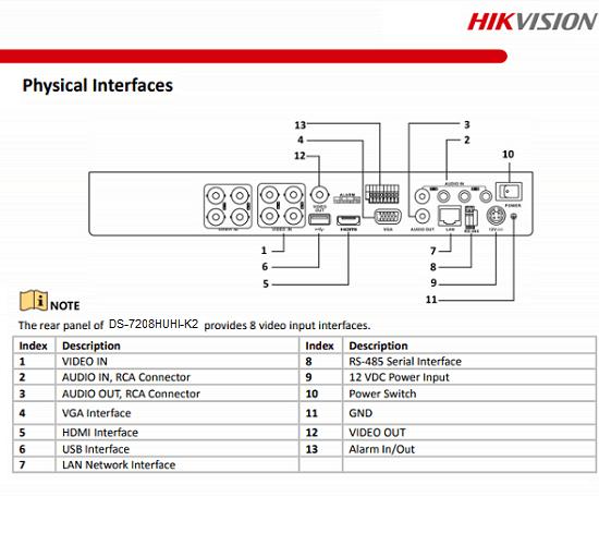 Bảng thiết mặt sau củaHikvision DS-7208HUHI-K2