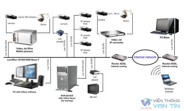 Cách lắp đặt và phương thức hoạt động của Camera IP