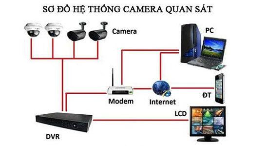 Sơ đồ 1 hệ thống camera giám sát cơ bản