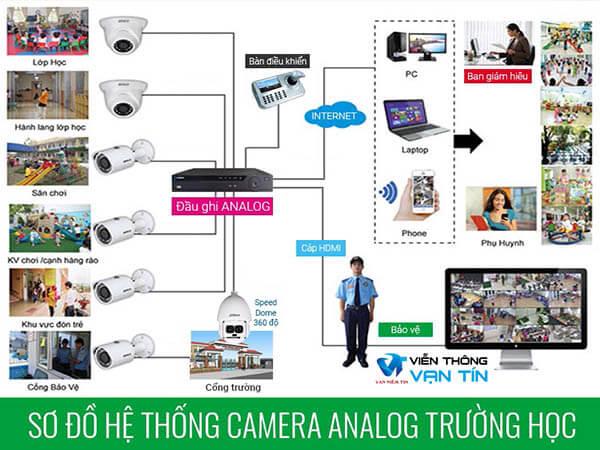Sơ đồ giải pháp camera Analog cho trường học