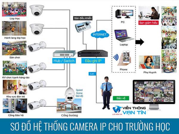Sơ đồ giải pháp camera IP cho trường học