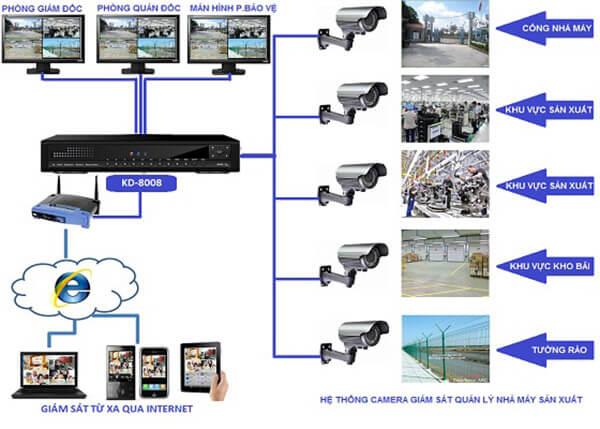 Hệ thống camera giám sát lắp đặt cho từng vị trí phù hợp