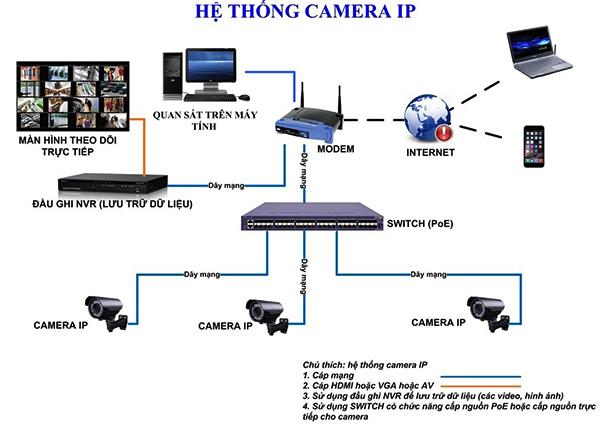 Sơ Đồ Hệ Thống Camera IP Cơ Bản