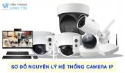 Sơ Đồ Nguyên Lý Hệ Thống Camera IP Thông Dụng Nhất 2020